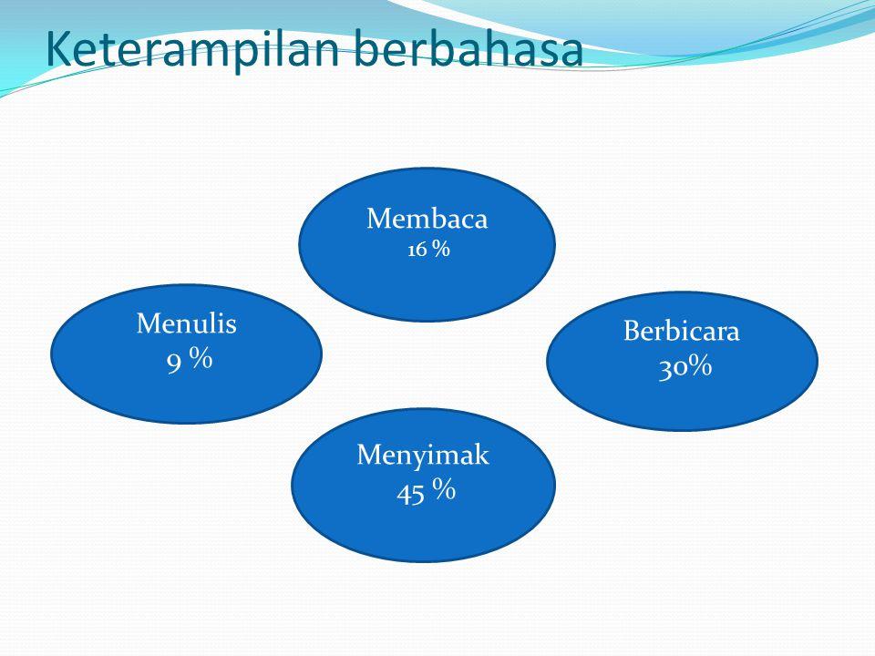 Keterampilan berbahasa Menulis 9 % Membaca 16 % Berbicara 30% Menyimak 45 %