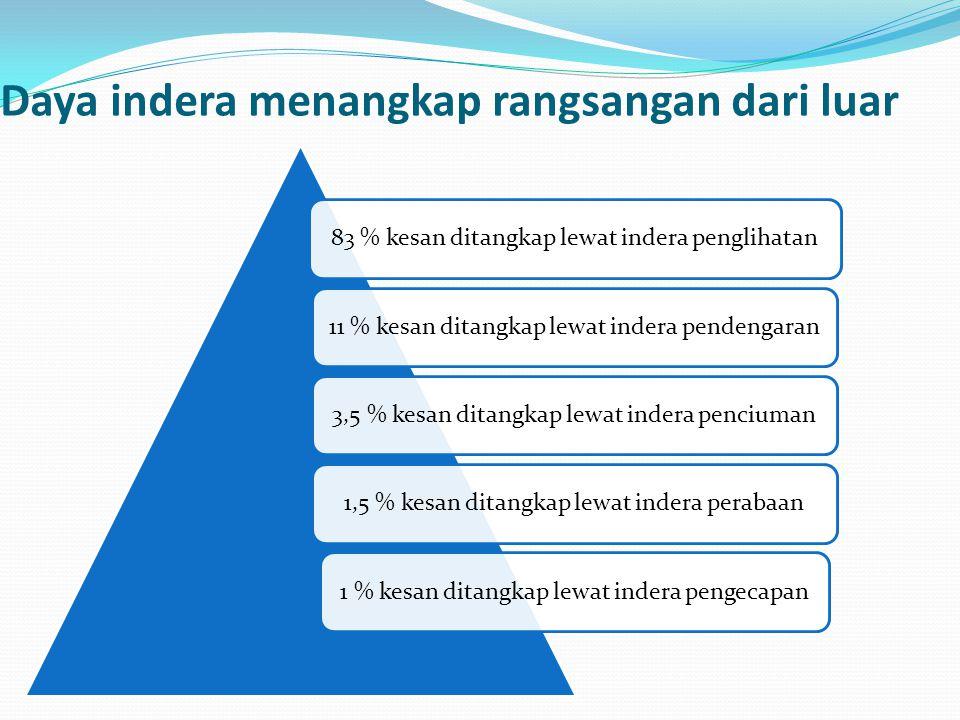 Daya indera menangkap rangsangan dari luar 83 % kesan ditangkap lewat indera penglihatan11 % kesan ditangkap lewat indera pendengaran 3,5 % kesan dita