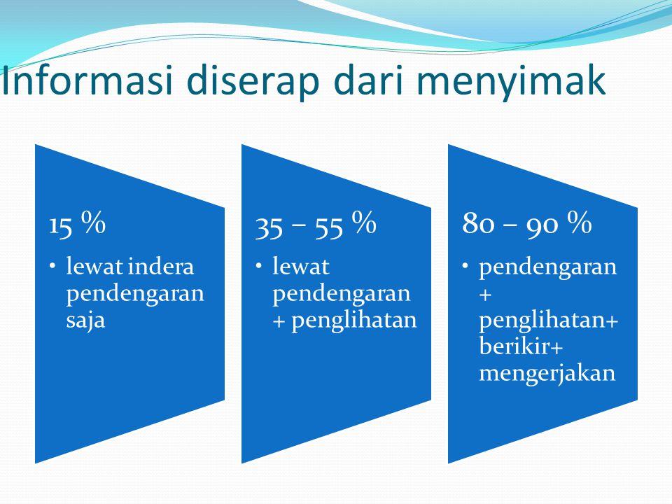 Informasi diserap dari menyimak 15 % lewat indera pendengaran saja 35 – 55 % lewat pendengaran + penglihatan 80 – 90 % pendengaran + penglihatan+ beri