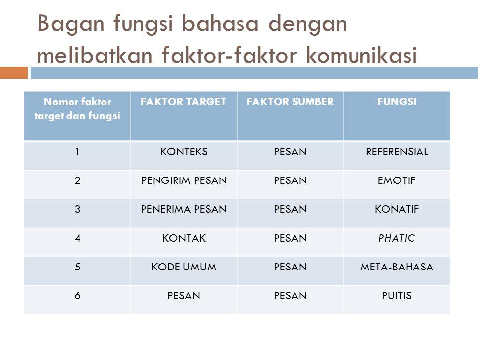 Bagan fungsi bahasa dengan melibatkan faktor-faktor komunikasi Nomor faktor target dan fungsi FAKTOR TARGETFAKTOR SUMBERFUNGSI 1KONTEKSPESANREFERENSIA