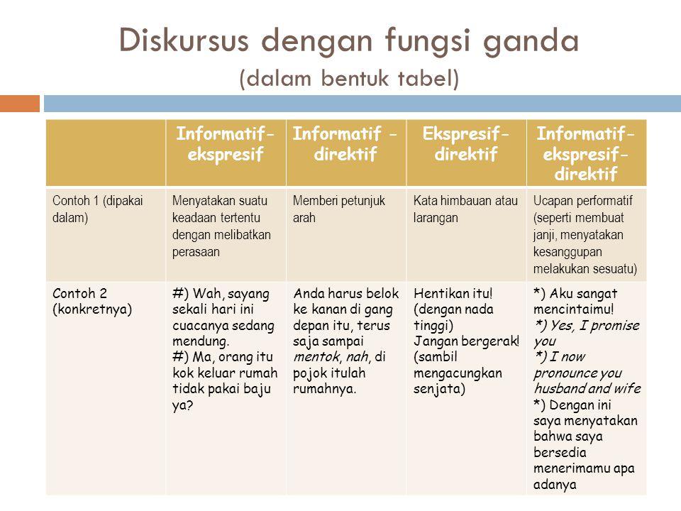 Diskursus dengan fungsi ganda (dalam bentuk tabel) Informatif- ekspresif Informatif - direktif Ekspresif- direktif Informatif- ekspresif- direktif Con