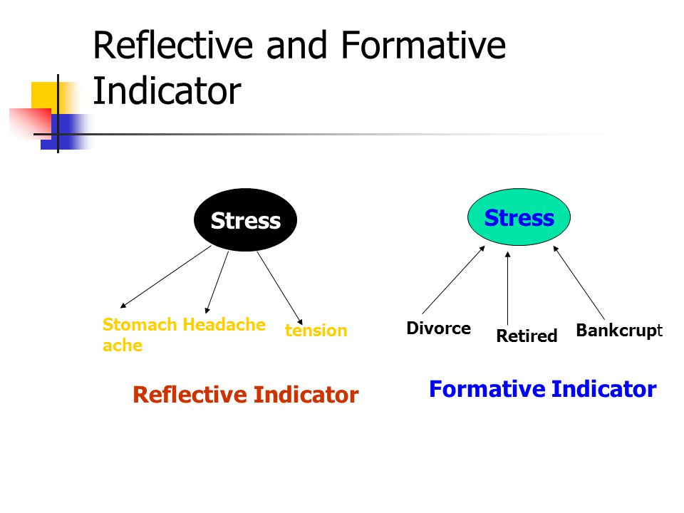 Reflective and Formative Indicator Stress Stomach ache Headache tension Divorce Retired Bankcrupt Reflective Indicator Formative Indicator