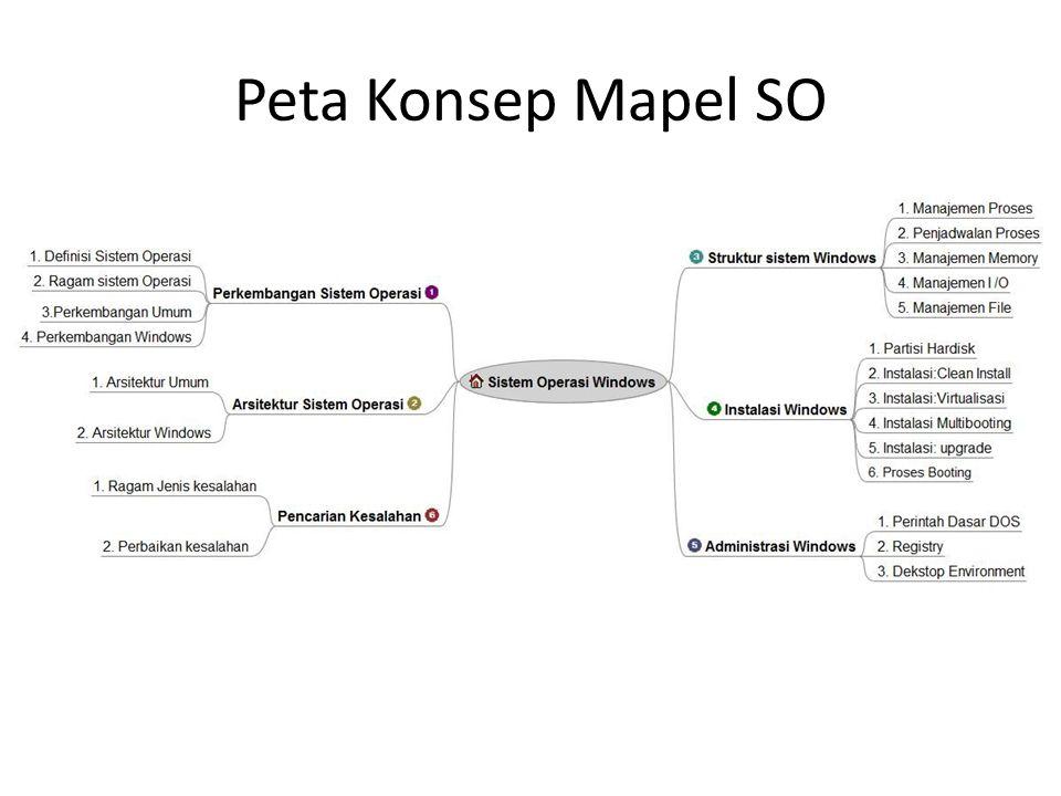 Peta Konsep Mapel SO