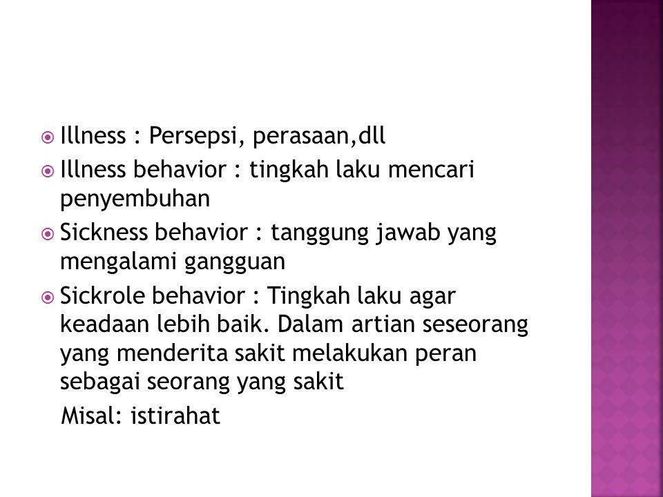  Sehat : fisik dan mental  Sakit : fisik, mental, atau fisik dan mental Patogenesis  Desease : biological term : penyakit fisik  Illness : Psychol