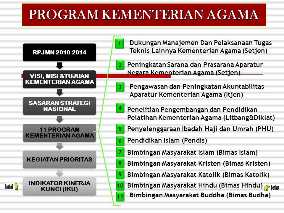 RPJMN 2010-2014 VISI, MISI &TUJUAN KEMENTERIAN AGAMA SASARAN STRATEGI NASIONAL 11 PROGRAM KEMENTERIAN AGAMA KEGIATAN PRIORITAS INDIKATOR KINERJA KUNCI (IKU) 1 Dukungan Manajemen Dan Pelaksanaan Tugas Teknis Lainnya Kementerian Agama (Setjen) 2 3 4 5 Peningkatan Sarana dan Prasarana Aparatur Negara Kementerian Agama (Setjen) Pengawasan dan Peningkatan Akuntabilitas Aparatur Kementerian Agama (Itjen) Penelitian Pengembangan dan Pendidikan Pelatihan Kementerian Agama (Litbang&Diklat) Penyelenggaraan Ibadah Haji dan Umrah (PHU) Pendidikan Islam (Pendis) Bimbingan Masyarakat Islam (Bimas Islam) Bimbingan Masyarakat Kristen (Bimas Kristen) Bimbingan Masyarakat Katolik (Bimas Katolik) Bimbingan Masyarakat Hindu (Bimas Hindu) Bimbingan Masyarakat Buddha (Bimas Budha) 6 7 8 9 10 11 PROGRAM KEMENTERIAN AGAMA