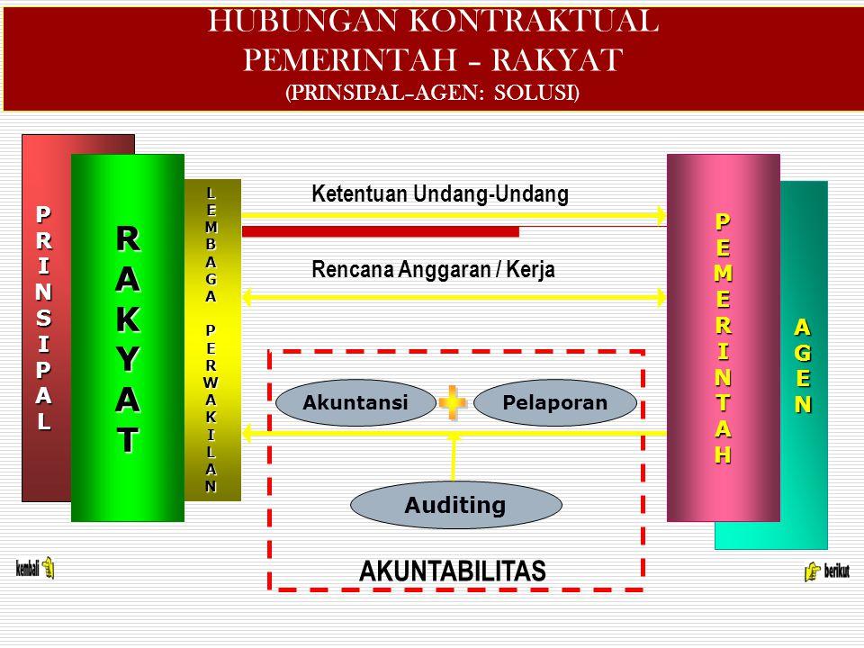LEMBAGAPERWAKILAN HUBUNGAN KONTRAKTUAL PEMERINTAH – RAKYAT (PRINSIPAL–AGEN: SOLUSI) AkuntansiPelaporan Auditing PRINSIPAL RAKYAT AGEN PEMERINTAH Ketentuan Undang-Undang Rencana Anggaran / Kerja AKUNTABILITAS