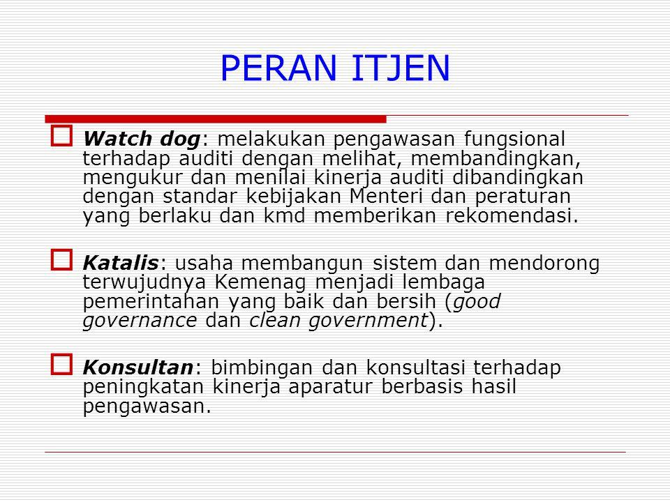 PERAN ITJEN  Watch dog: melakukan pengawasan fungsional terhadap auditi dengan melihat, membandingkan, mengukur dan menilai kinerja auditi dibandingkan dengan standar kebijakan Menteri dan peraturan yang berlaku dan kmd memberikan rekomendasi.