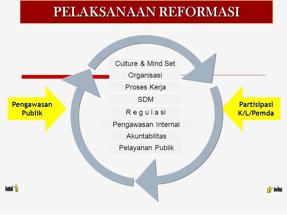 PELAKSANAAN REFORMASI Organisasi Proses Kerja SDM R e g u l a si Pengawasan Internal Akuntabilitas Pelayanan Publik Pengawasan Publik Partisipasi K/L/Pemda Culture & Mind Set