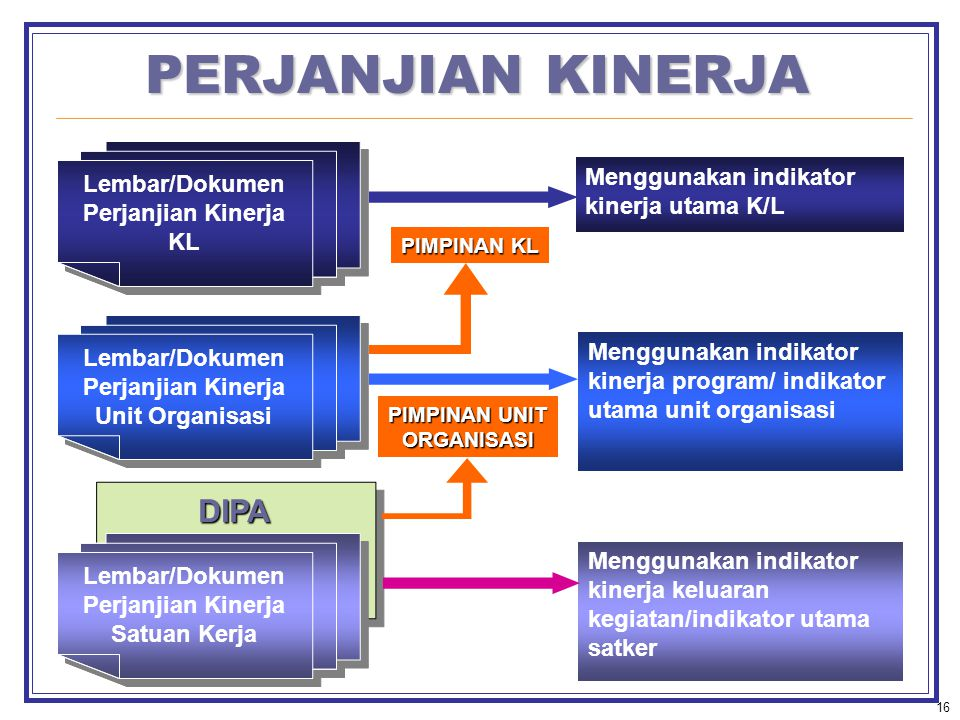 16 DIPADIPA PERJANJIAN KINERJA Lembar/Dokumen Perjanjian Kinerja Satuan Kerja Lembar/Dokumen Perjanjian Kinerja Unit Organisasi Lembar/Dokumen Perjanjian Kinerja KL Menggunakan indikator kinerja keluaran kegiatan/indikator utama satker Menggunakan indikator kinerja program/ indikator utama unit organisasi Menggunakan indikator kinerja utama K/L PIMPINAN UNIT ORGANISASI PIMPINAN KL