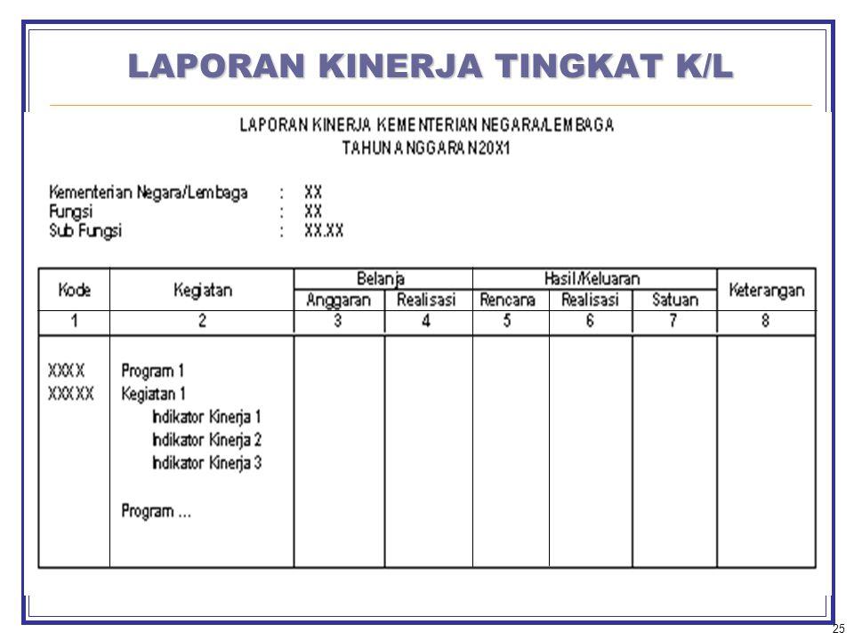 25 LAPORAN KINERJA TINGKAT K/L