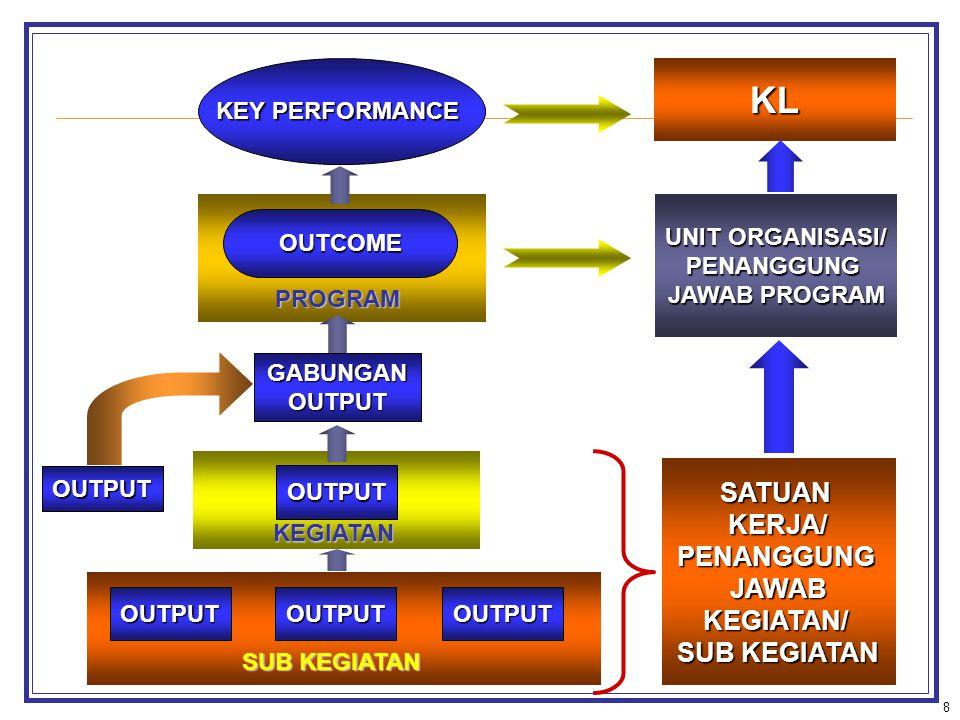 8 OUTPUTOUTPUTOUTPUT OUTPUT OUTPUT GABUNGANOUTPUT OUTCOME KEY PERFORMANCE SUB KEGIATAN KEGIATAN PROGRAM SATUANKERJA/PENANGGUNGJAWABKEGIATAN/ UNIT ORGANISASI/ PENANGGUNG JAWAB PROGRAM KL