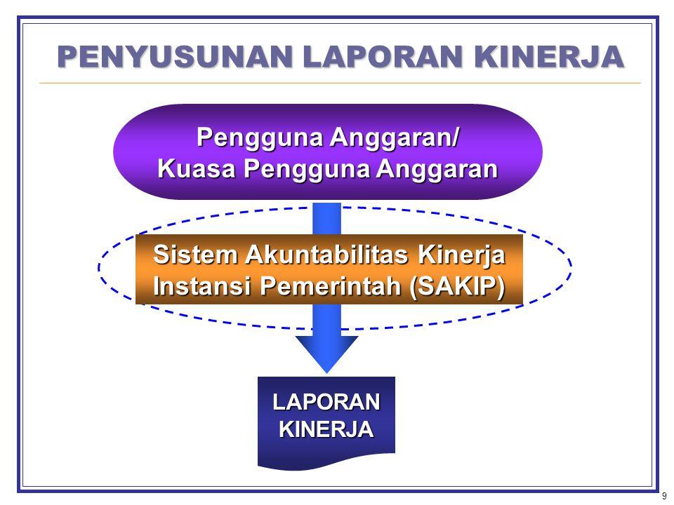 9 PENYUSUNAN LAPORAN KINERJA LAPORANKINERJA Pengguna Anggaran/ Kuasa Pengguna Anggaran Sistem Akuntabilitas Kinerja Instansi Pemerintah (SAKIP)