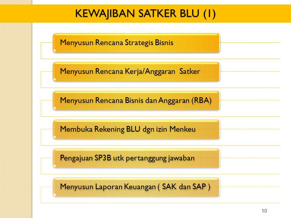 10 KEWAJIBAN SATKER BLU (1) Menyusun Rencana Strategis BisnisMenyusun Rencana Kerja/Anggaran SatkerMenyusun Rencana Bisnis dan Anggaran (RBA)Membuka Rekening BLU dgn izin MenkeuPengajuan SP3B utk pertanggung jawabanMenyusun Laporan Keuangan ( SAK dan SAP )