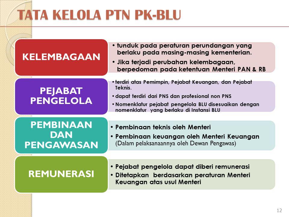 12 TATA KELOLA PTN PK-BLU tunduk pada peraturan perundangan yang berlaku pada masing-masing kementerian.