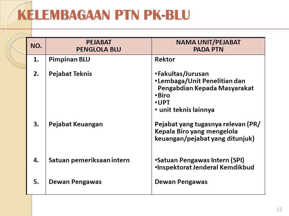KELEMBAGAAN PTN PK-BLU 13 NO.PEJABAT PENGLOLA BLU NAMA UNIT/PEJABAT PADA PTN 1.