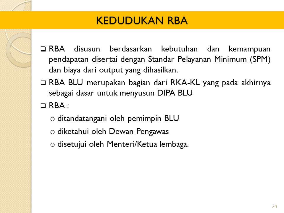  RBA disusun berdasarkan kebutuhan dan kemampuan pendapatan disertai dengan Standar Pelayanan Minimum (SPM) dan biaya dari output yang dihasilkan.