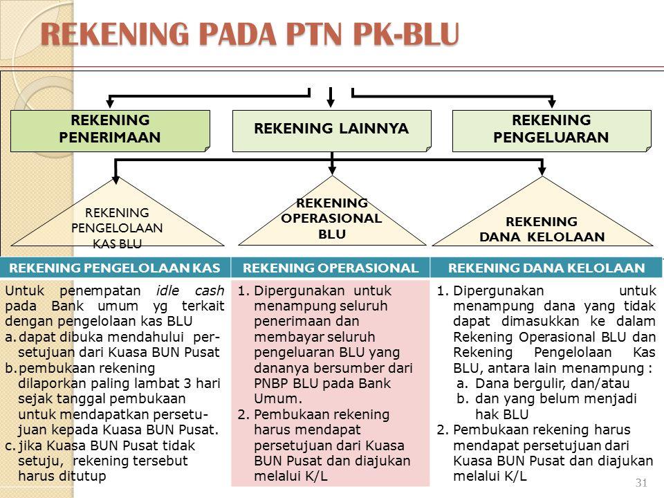 REKENING PADA PTN PK-BLU 31 SATKER PK BLU REKENING PENERIMAAN REKENING LAINNYA REKENING PENGELUARAN REKENING PENGELOLAAN KAS BLU REKENING OPERASIONAL BLU REKENING DANA KELOLAAN REKENING PENGELOLAAN KASREKENING OPERASIONALREKENING DANA KELOLAAN Untuk penempatan idle cash pada Bank umum yg terkait dengan pengelolaan kas BLU a.dapat dibuka mendahului per- setujuan dari Kuasa BUN Pusat b.pembukaan rekening dilaporkan paling lambat 3 hari sejak tanggal pembukaan untuk mendapatkan persetu- juan kepada Kuasa BUN Pusat.