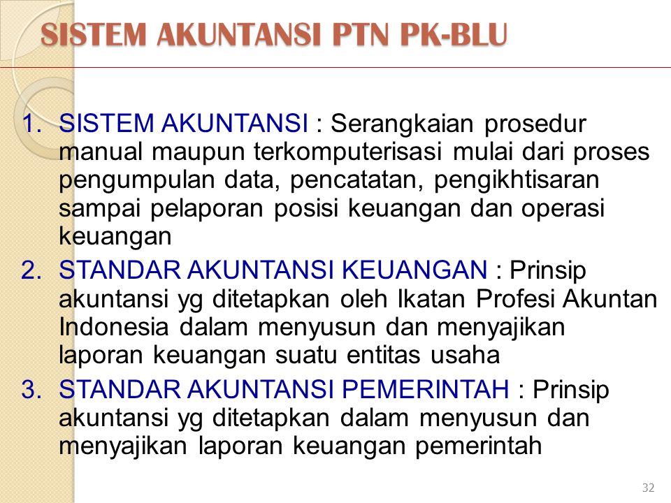 SISTEM AKUNTANSI PTN PK-BLU 32 1.SISTEM AKUNTANSI : Serangkaian prosedur manual maupun terkomputerisasi mulai dari proses pengumpulan data, pencatatan, pengikhtisaran sampai pelaporan posisi keuangan dan operasi keuangan 2.STANDAR AKUNTANSI KEUANGAN : Prinsip akuntansi yg ditetapkan oleh Ikatan Profesi Akuntan Indonesia dalam menyusun dan menyajikan laporan keuangan suatu entitas usaha 3.STANDAR AKUNTANSI PEMERINTAH : Prinsip akuntansi yg ditetapkan dalam menyusun dan menyajikan laporan keuangan pemerintah