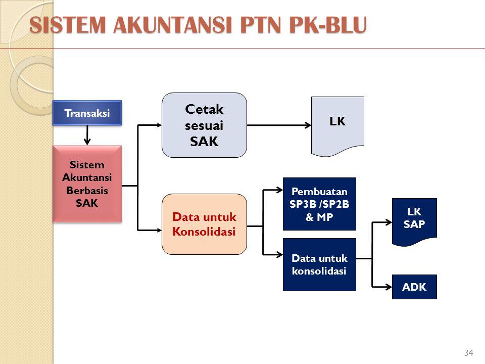 SISTEM AKUNTANSI PTN PK-BLU 34 Cetak sesuai SAK Transaksi Sistem Akuntansi Berbasis SAK LK Data untuk Konsolidasi Pembuatan SP3B /SP2B & MP Data untuk konsolidasi LK SAP ADK