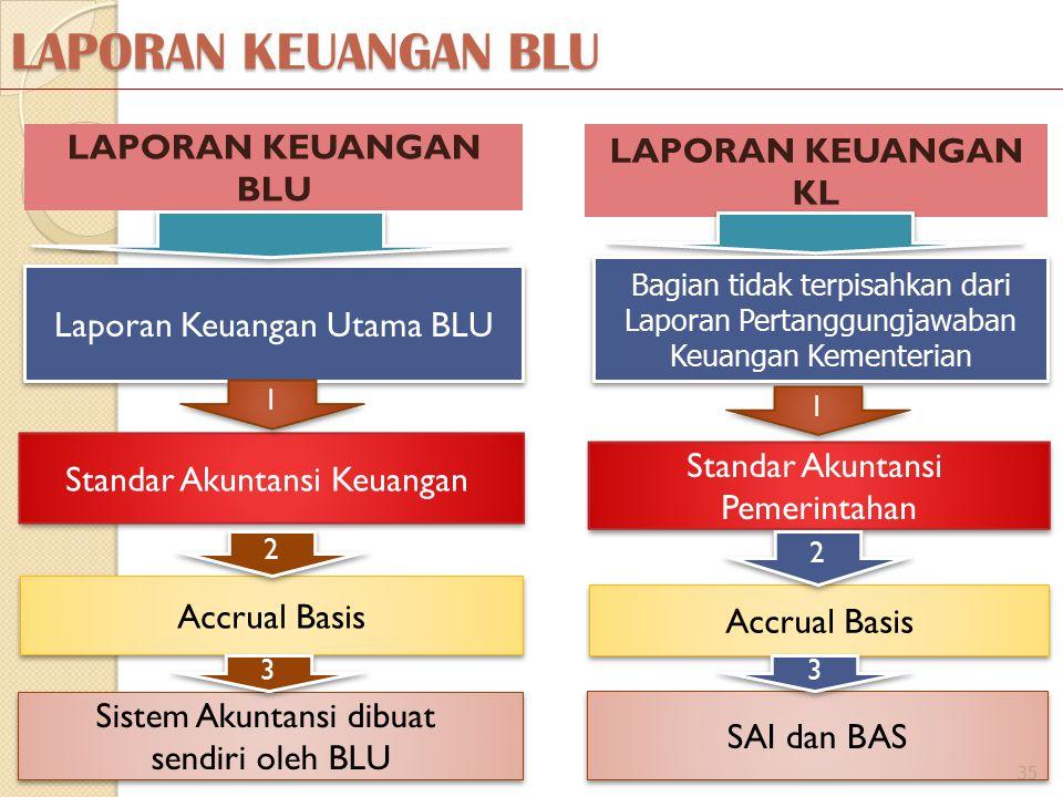 LAPORAN KEUANGAN BLU LAPORAN KEUANGAN KL Laporan Keuangan Utama BLU Standar Akuntansi Keuangan Bagian tidak terpisahkan dari Laporan Pertanggungjawaban Keuangan Kementerian Standar Akuntansi Pemerintahan Standar Akuntansi Pemerintahan Accrual Basis SAI dan BAS Sistem Akuntansi dibuat sendiri oleh BLU Sistem Akuntansi dibuat sendiri oleh BLU 1 1 2 2 3 3 1 1 2 2 3 3 35