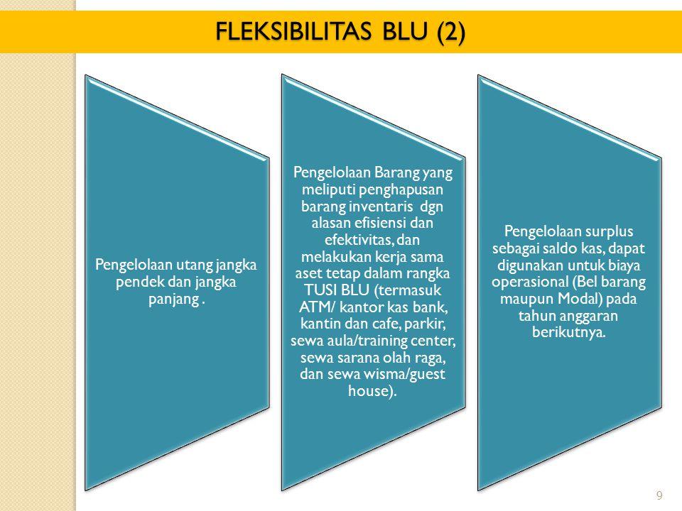 9 FLEKSIBILITAS BLU (2) Pengelolaan utang jangka pendek dan jangka panjang.