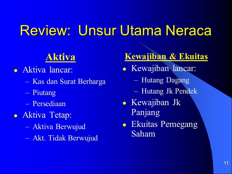 11 Review: Unsur Utama Neraca Aktiva l Aktiva lancar: –Kas dan Surat Berharga –Piutang –Persediaan l Aktiva Tetap: –Aktiva Berwujud –Akt. Tidak Berwuj