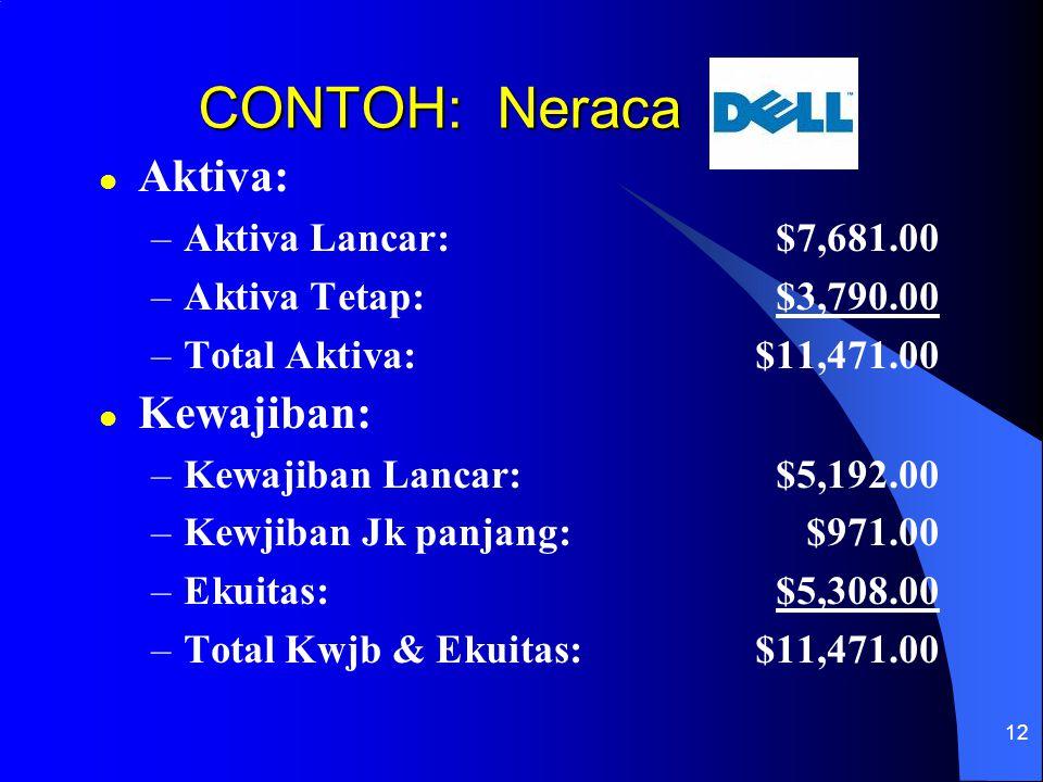 12 CONTOH: Neraca l Aktiva: –Aktiva Lancar:$7,681.00 –Aktiva Tetap:$3,790.00 –Total Aktiva:$11,471.00 l Kewajiban: –Kewajiban Lancar:$5,192.00 –Kewjib