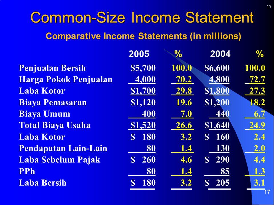 17 Penjualan Bersih$5,700100.0 $6,600100.0 Harga Pokok Penjualan 4,000 70.2 4,800 72.7 Laba Kotor$1,700 29.8 $1,800 27.3 Biaya Pemasaran$1,12019.6 $1,