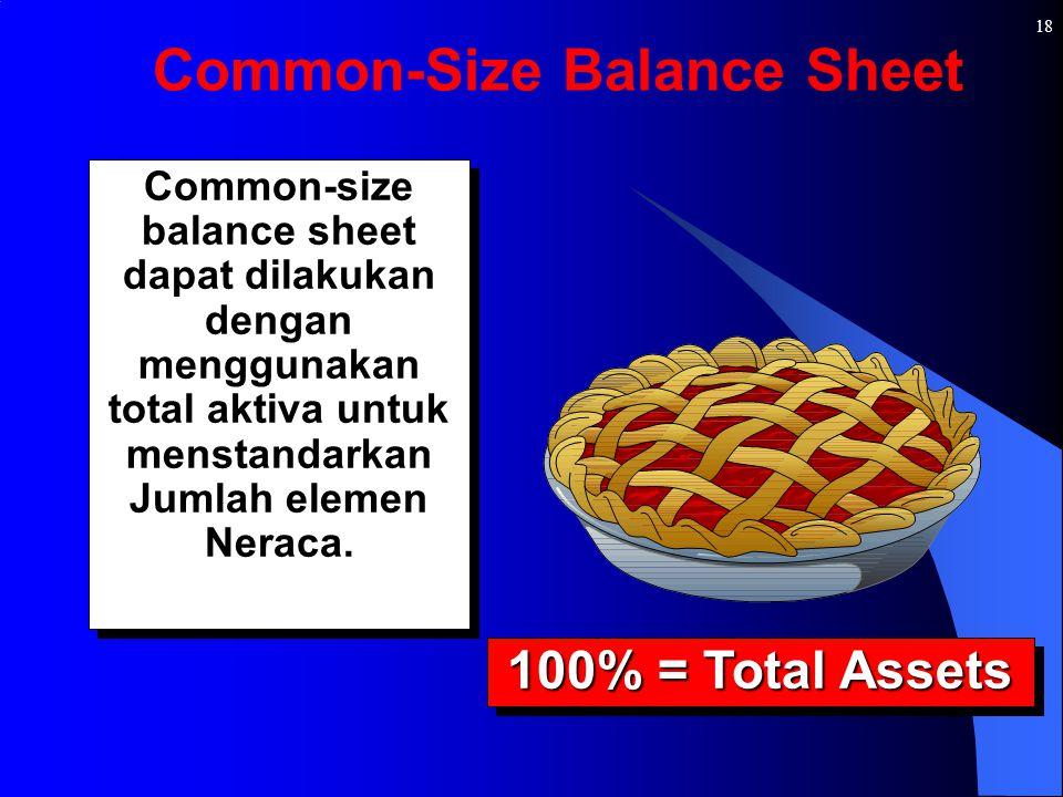 18 Common-size balance sheet dapat dilakukan dengan menggunakan total aktiva untuk menstandarkan Jumlah elemen Neraca. 100% = Total Assets Common-Size