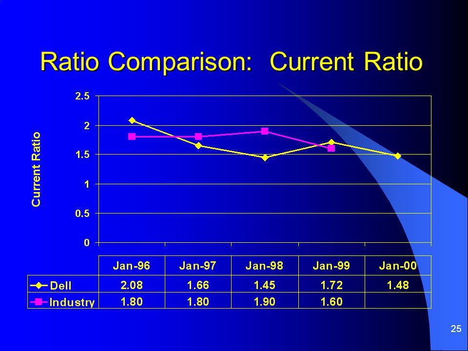 25 Ratio Comparison: Current Ratio