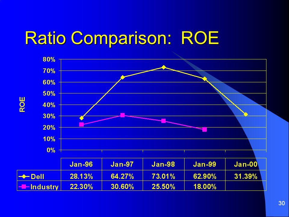 30 Ratio Comparison: ROE