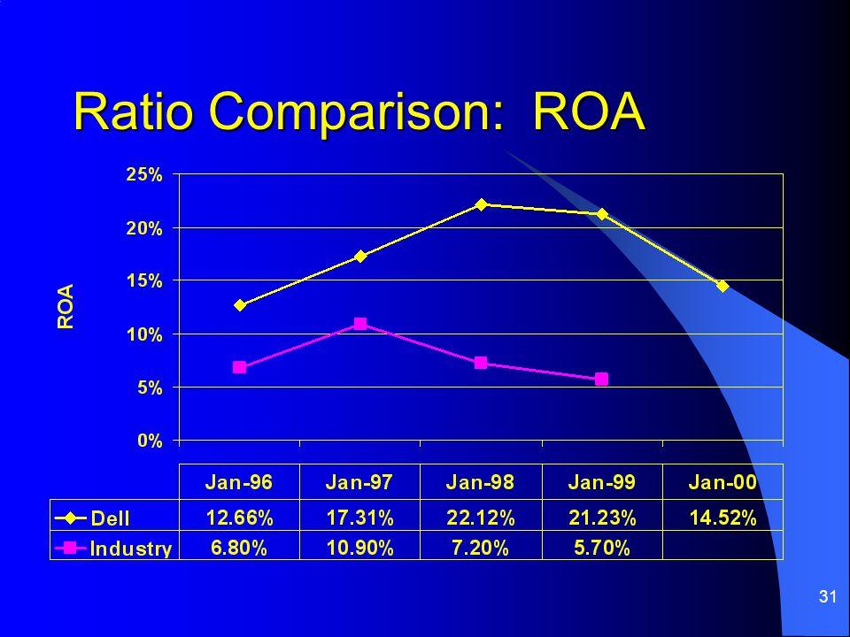 31 Ratio Comparison: ROA