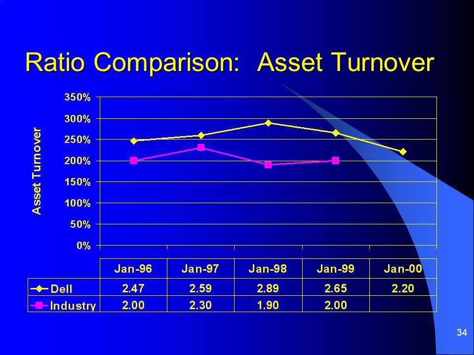 34 Ratio Comparison: Asset Turnover