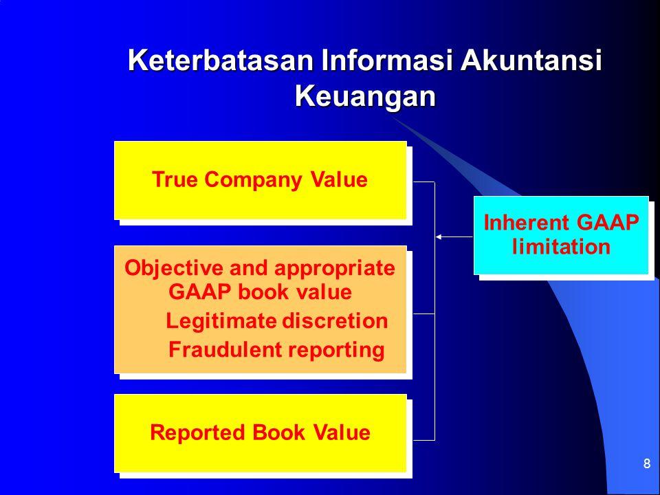 8 Keterbatasan Informasi Akuntansi Keuangan True Company Value Objective and appropriate GAAP book value Legitimate discretion Fraudulent reporting Ob