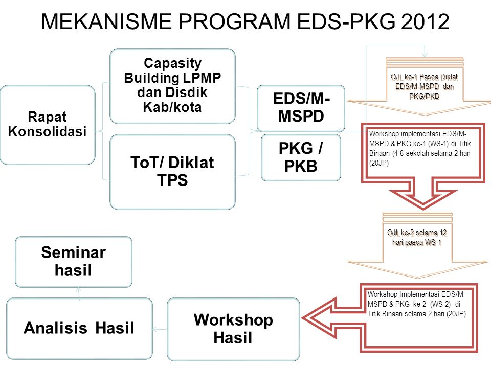 MEKANISME PROGRAM EDS-PKG 2012 Rapat Konsolidasi Capasity Building LPMP dan Disdik Kab/kota EDS/M- MSPD PKG / PKB Workshop implementasi EDS/M- MSPD &