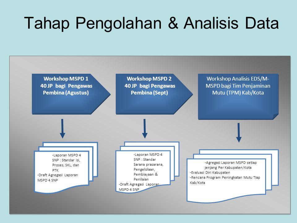 Tahap Pengolahan & Analisis Data -Laporan MSPD 4 SNP : Standar Isi, Proses, SKL, dan PTK -Draft Agregasi Laporan MSPD 4 SNP -Agregasi Laporan MSPD set