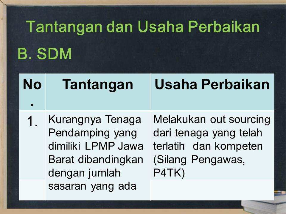 Tantangan dan Usaha Perbaikan No. TantanganUsaha Perbaikan 1. Kurangnya Tenaga Pendamping yang dimiliki LPMP Jawa Barat dibandingkan dengan jumlah sas