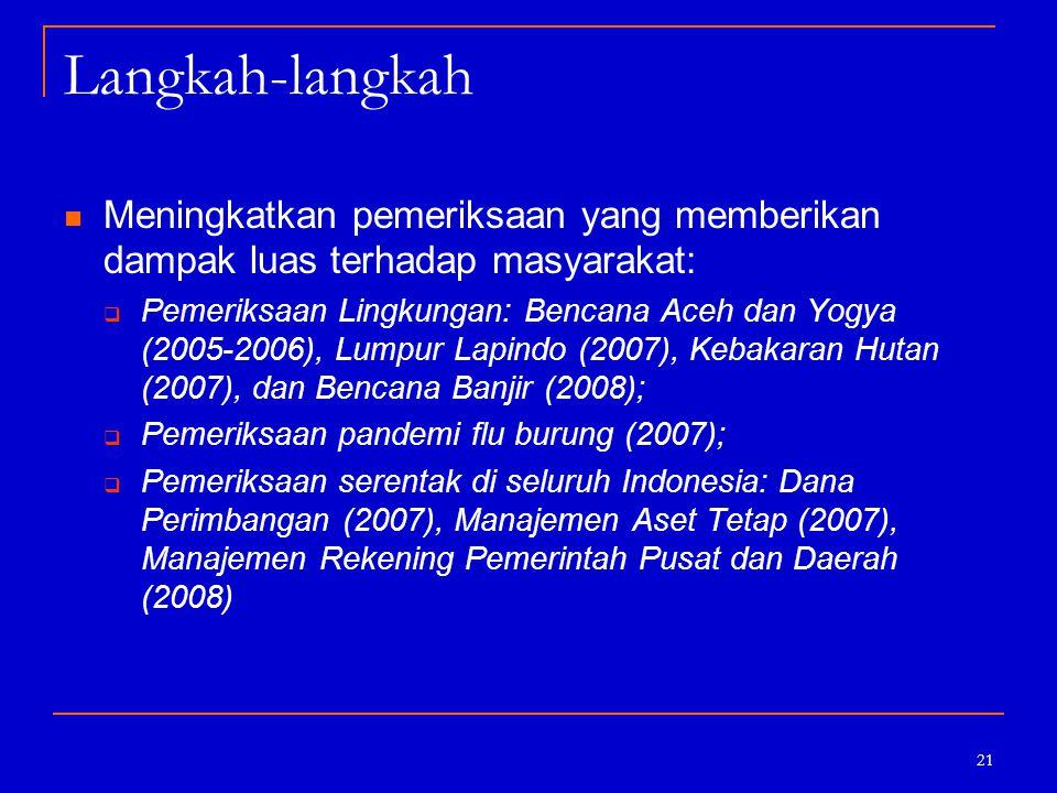 21 Langkah-langkah Meningkatkan pemeriksaan yang memberikan dampak luas terhadap masyarakat:  Pemeriksaan Lingkungan: Bencana Aceh dan Yogya (2005-20