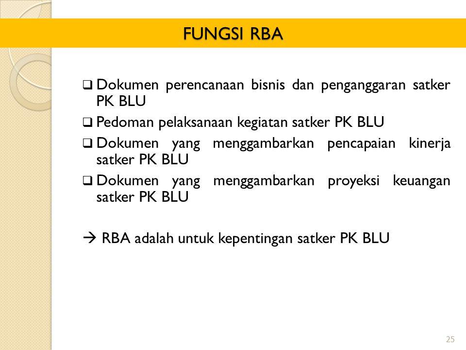  Dokumen perencanaan bisnis dan penganggaran satker PK BLU  Pedoman pelaksanaan kegiatan satker PK BLU  Dokumen yang menggambarkan pencapaian kiner