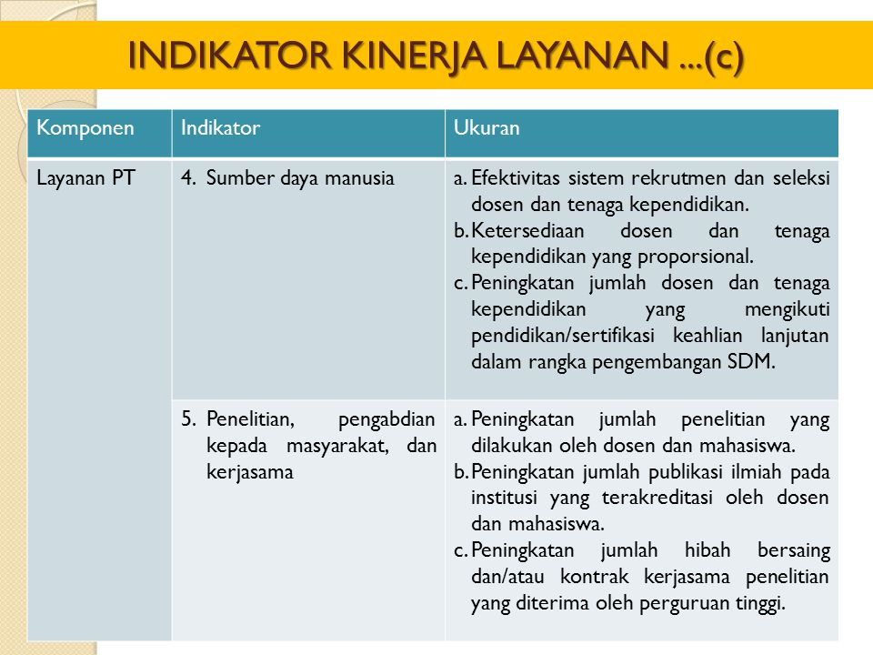 KomponenIndikatorUkuran Layanan PT4.Sumber daya manusiaa.Efektivitas sistem rekrutmen dan seleksi dosen dan tenaga kependidikan. b.Ketersediaan dosen