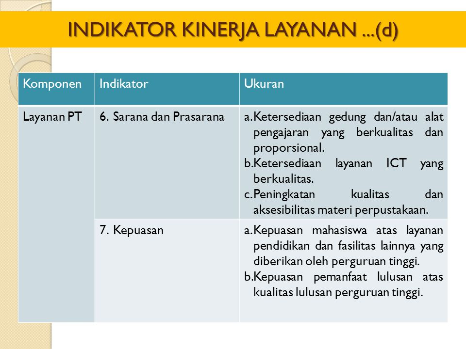 KomponenIndikatorUkuran Layanan PT6.Sarana dan Prasaranaa.Ketersediaan gedung dan/atau alat pengajaran yang berkualitas dan proporsional. b.Ketersedia