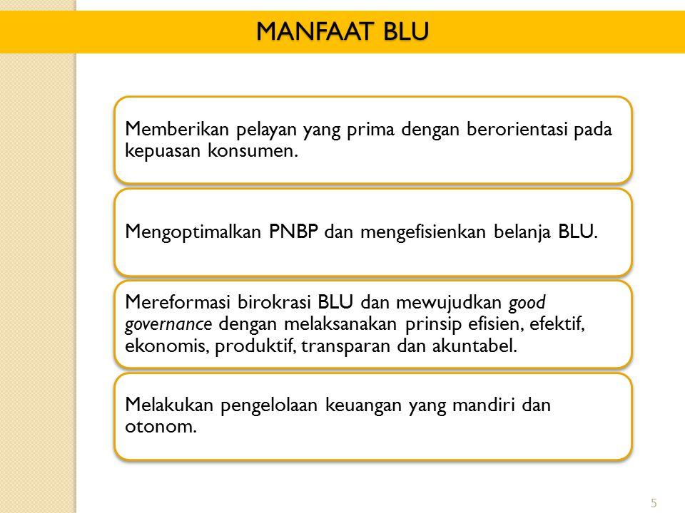 5 MANFAAT BLU Memberikan pelayan yang prima dengan berorientasi pada kepuasan konsumen. Mengoptimalkan PNBP dan mengefisienkan belanja BLU. Mereformas
