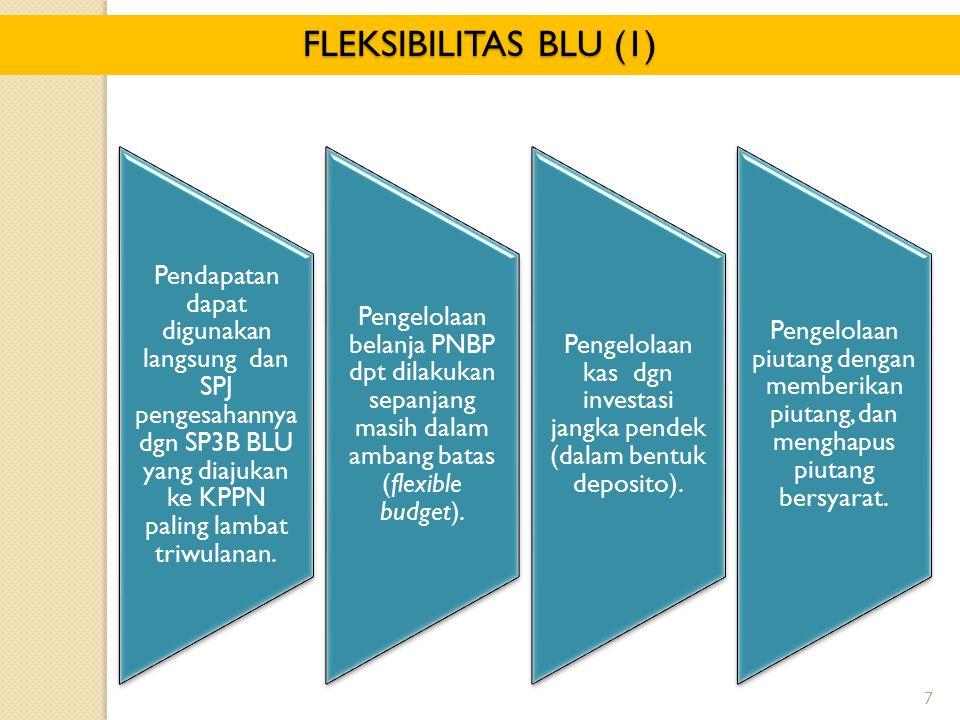 7 FLEKSIBILITAS BLU (1) Pendapatan dapat digunakan langsung dan SPJ pengesahannya dgn SP3B BLU yang diajukan ke KPPN paling lambat triwulanan. Pengelo