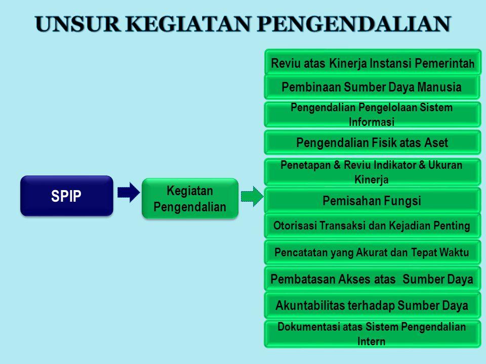 SPIP Kegiatan Pengendalian Pembinaan Sumber Daya Manusia Pengendalian Pengelolaan Sistem Informasi Pengendalian Fisik atas Aset Penetapan & Reviu Indi
