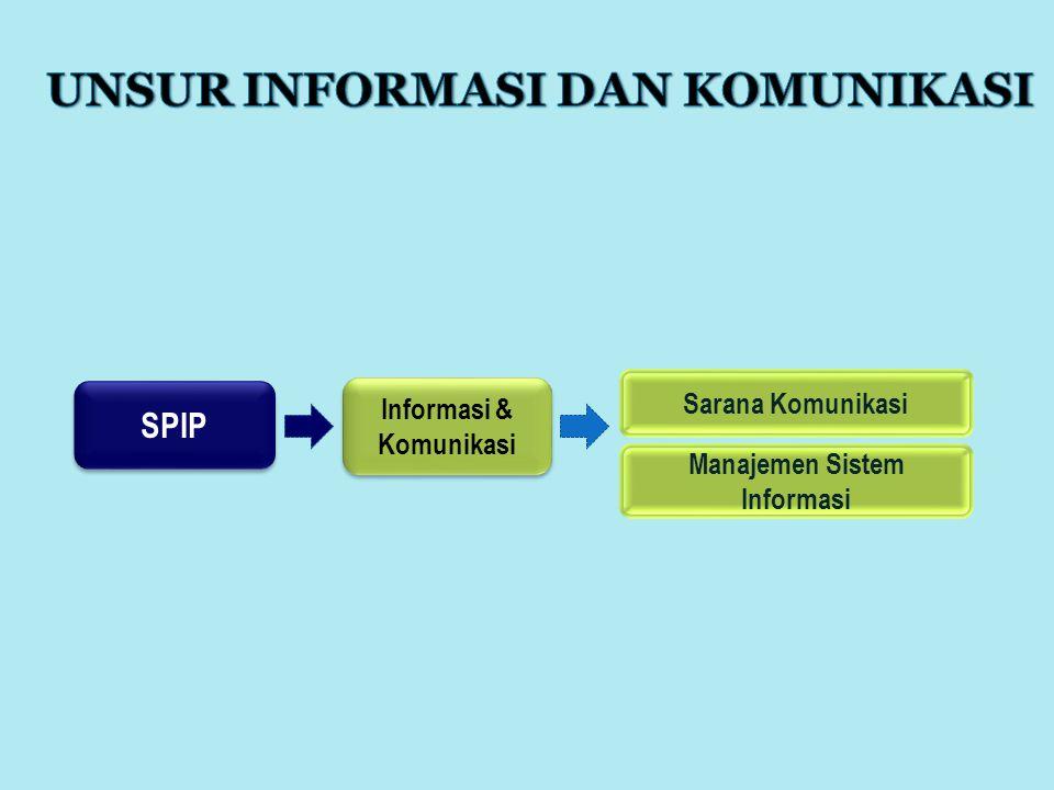 SPIP Informasi & Komunikasi Sarana Komunikasi Manajemen Sistem Informasi