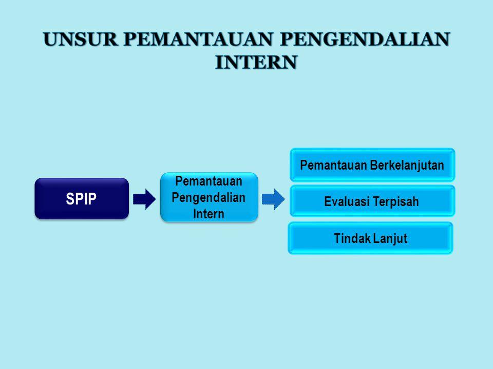SPIP Pemantauan Pengendalian Intern Pemantauan Pengendalian Intern Pemantauan Berkelanjutan Evaluasi Terpisah Tindak Lanjut