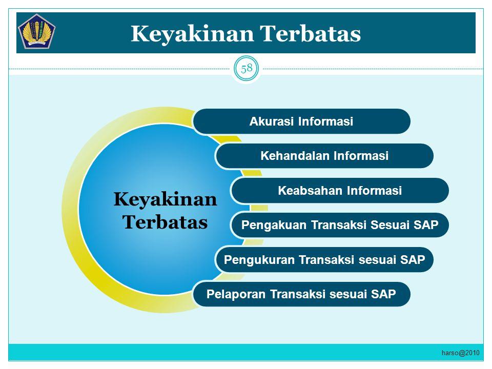 Keyakinan Terbatas Akurasi Informasi Kehandalan Informasi Keabsahan Informasi Pengakuan Transaksi Sesuai SAP Pengukuran Transaksi sesuai SAP Pelaporan