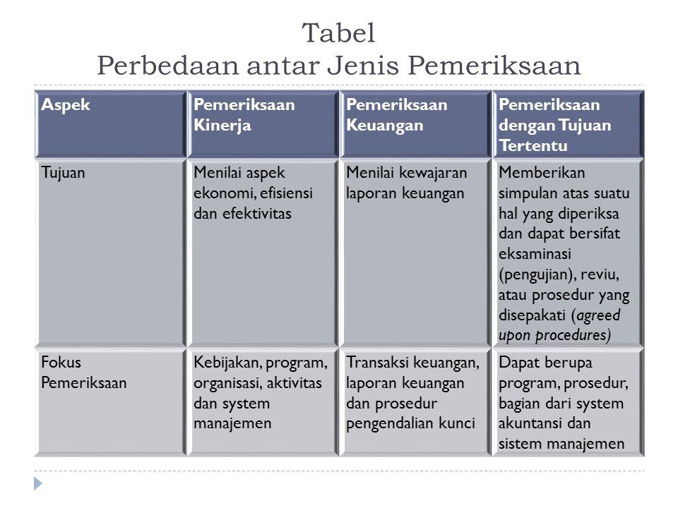 Tabel Perbedaan antar Jenis Pemeriksaan AspekPemeriksaan Kinerja Pemeriksaan Keuangan Pemeriksaan dengan Tujuan Tertentu TujuanMenilai aspek ekonomi,