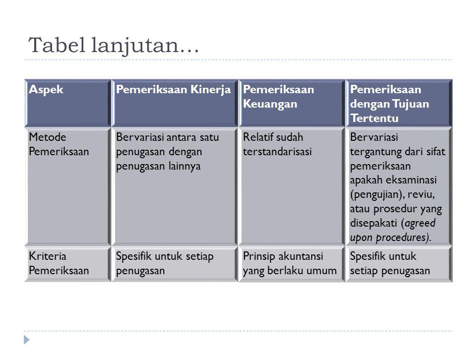Tabel lanjutan… AspekPemeriksaan KinerjaPemeriksaan Keuangan Pemeriksaan dengan Tujuan Tertentu Metode Pemeriksaan Bervariasi antara satu penugasan de