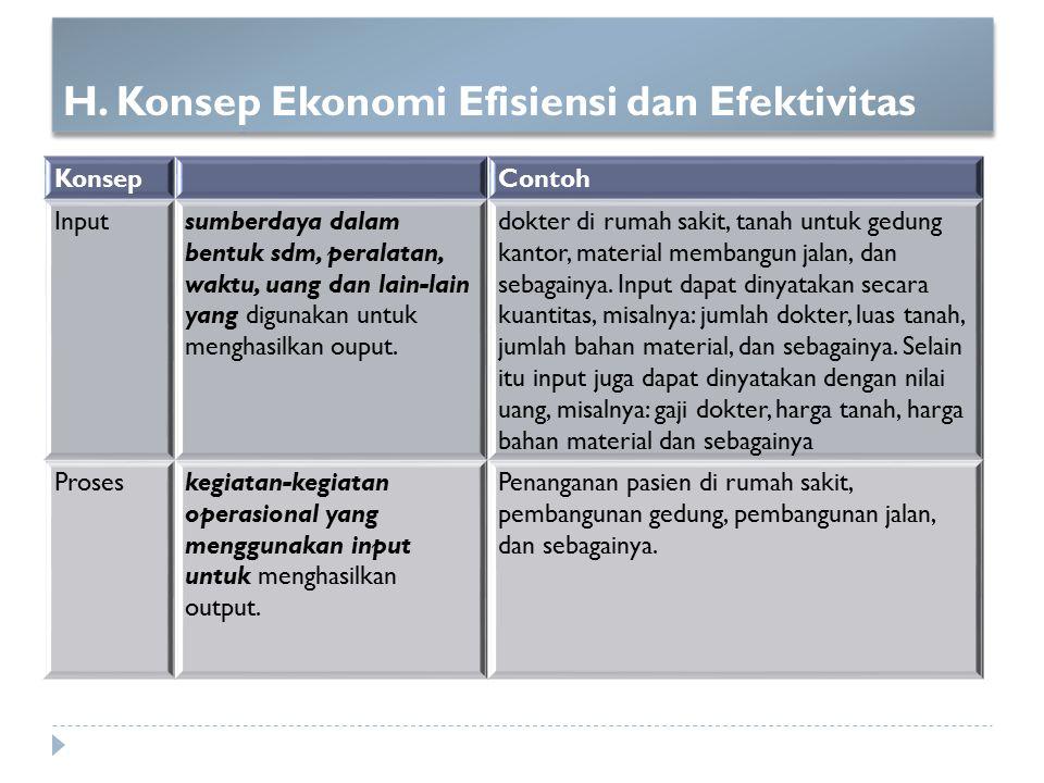 H. Konsep Ekonomi Efisiensi dan Efektivitas KonsepContoh Inputsumberdaya dalam bentuk sdm, peralatan, waktu, uang dan lain-lain yang digunakan untuk m
